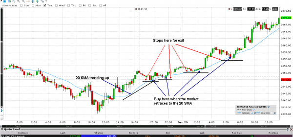All You Need to Keep in Mind While Practicing Intraday Trading